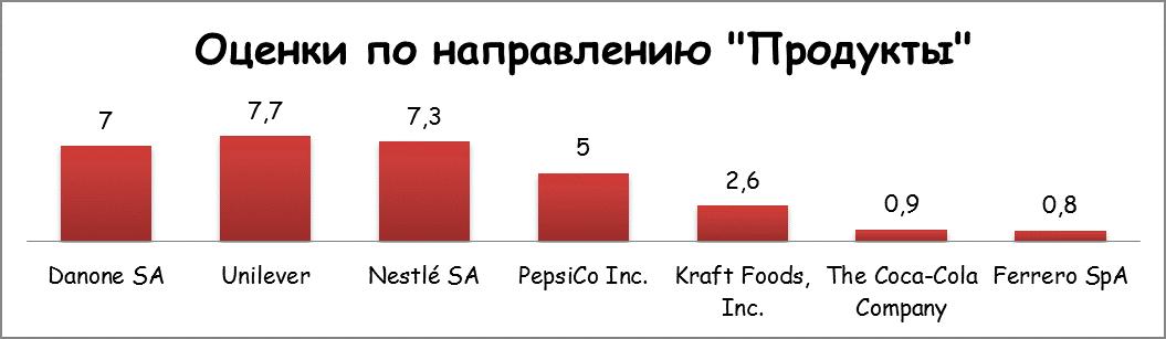 Оценка по направлению Продукты
